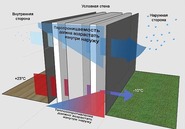 Правильная схема для паропроницаемой стены