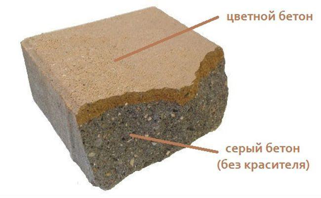 Как выглядит окрашенный бетон
