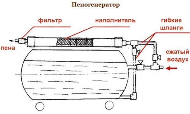 Изображение самопального пеногенератора