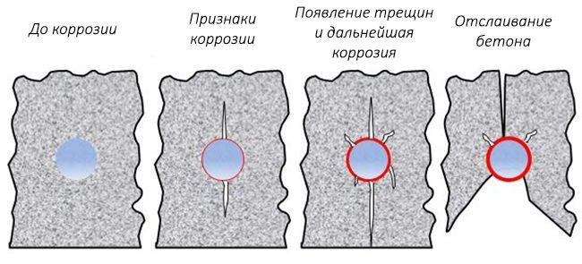 Влияние коррозии на бетон