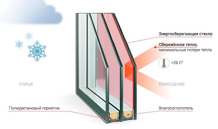 Энергосберегающие окна со специальной пленочкой