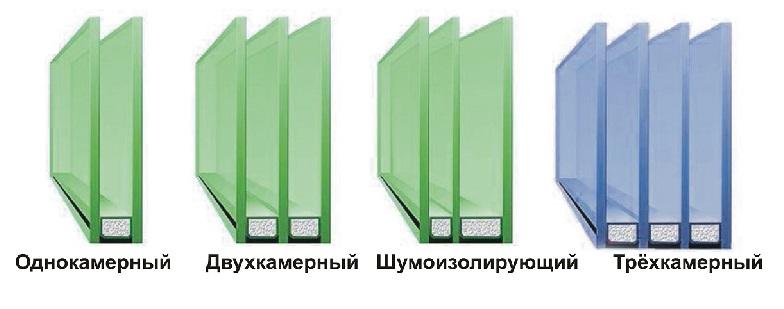 Многокамерные стеклопакеты