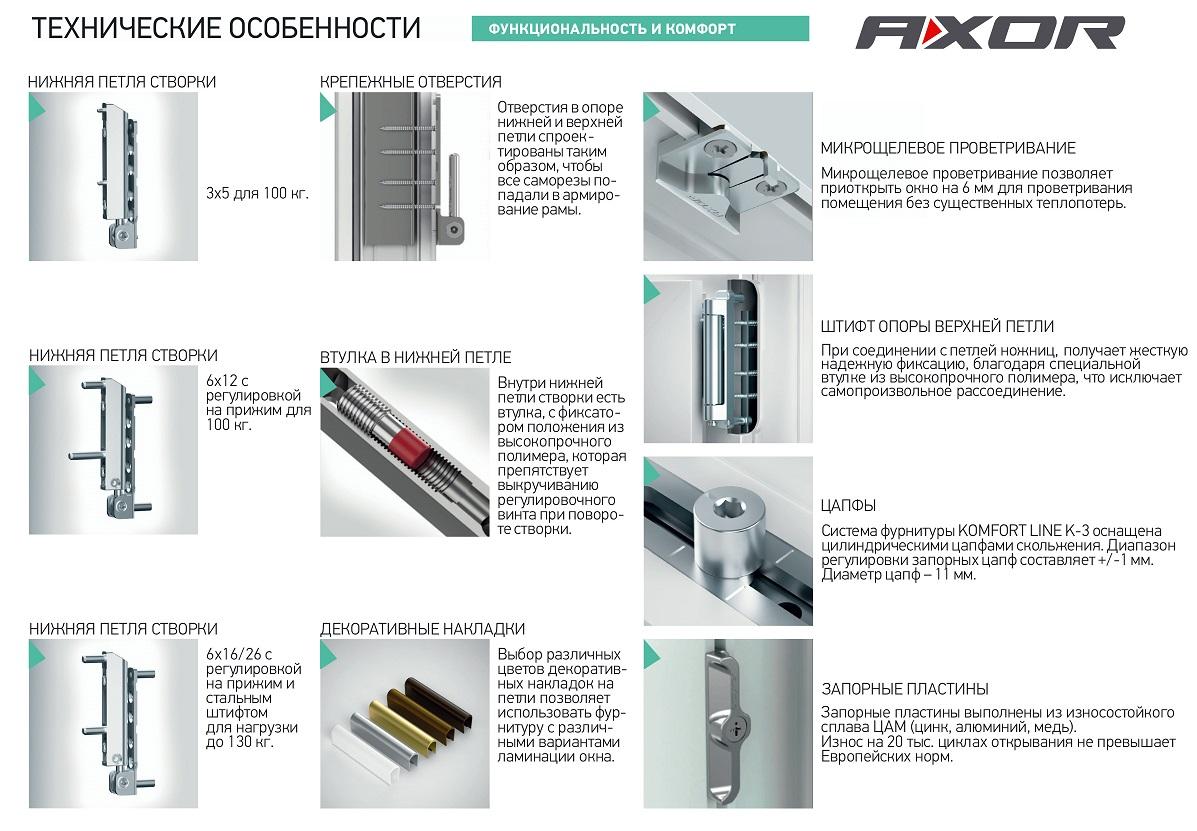 Элементы фурнитуры пластиковых оконных систем