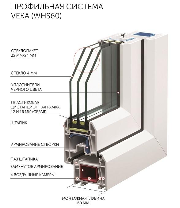 Строение современных пластиковых окон