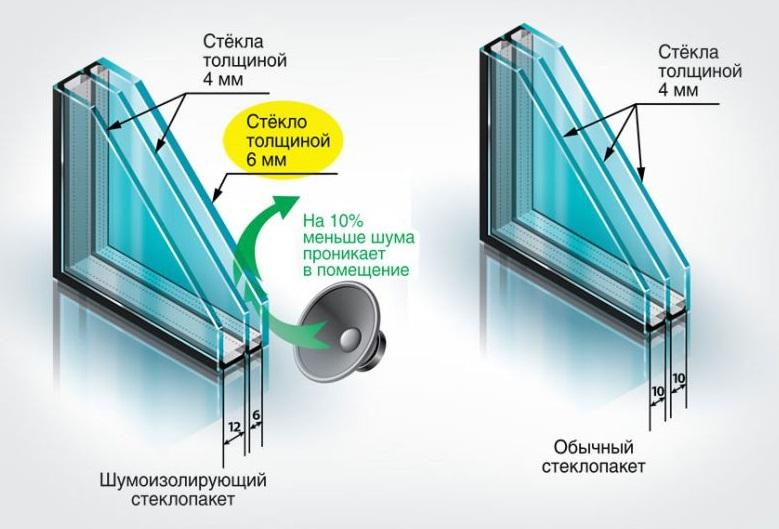 Звукоизоляция окон в зависимости от  стеклопакета