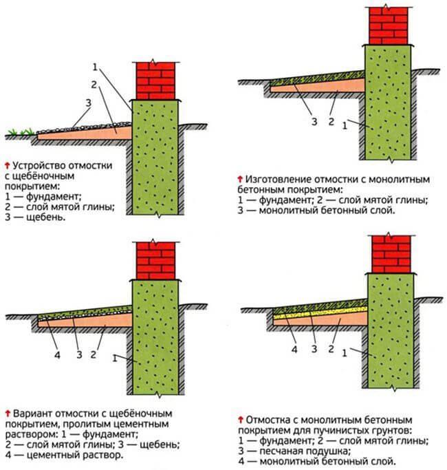 Типы отмостки, исходя из особенностей грунта