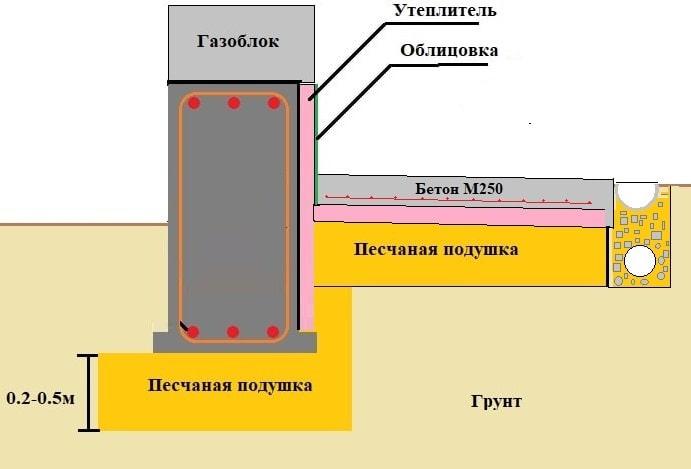 Схема утепленной отмостки для ленточного малозаглубленного фендамента