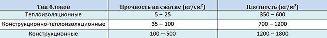 Плотность и прочность керамзитобетонных блоков