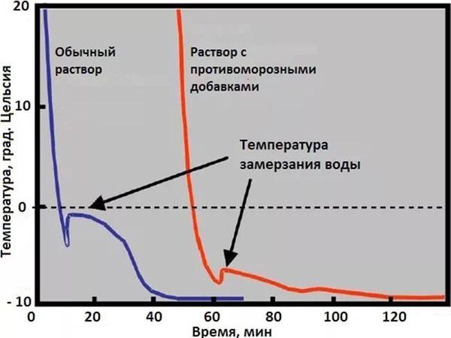 Влияние добавок на морозоустойчивость бетона