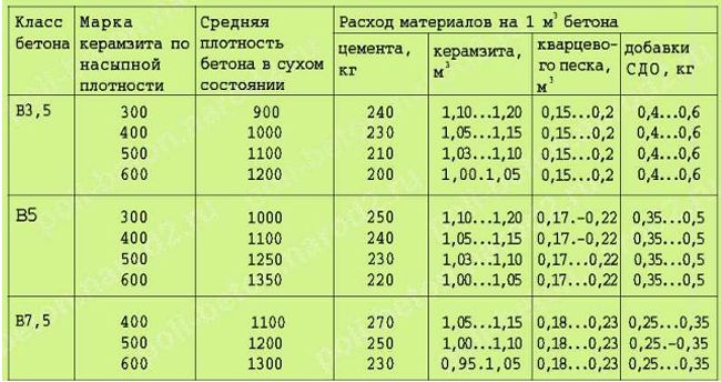 Таблица характеристик цемента