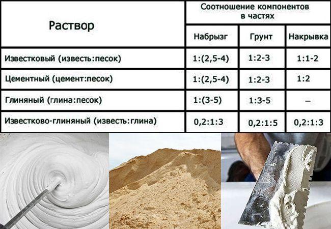 Известковые составы применяются для печного строительства
