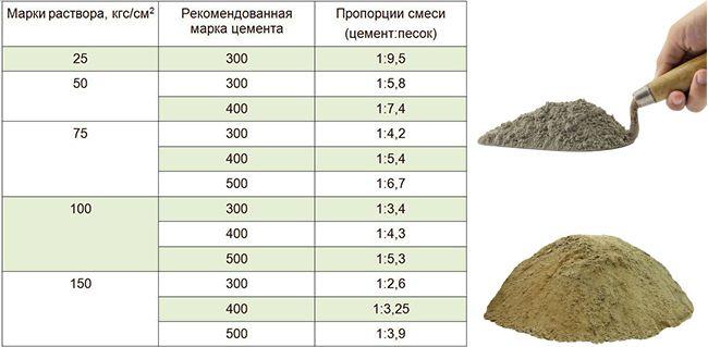 пропорции для приготовления цементного раствора