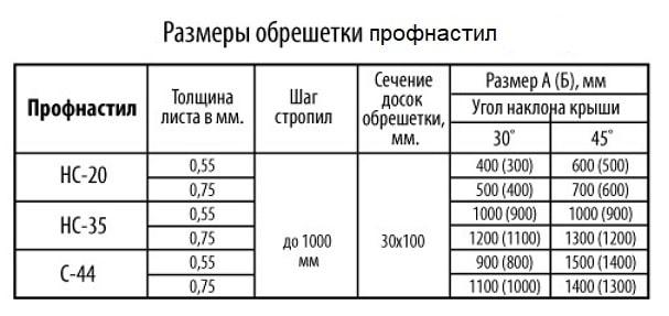 Размер обрешетки под профилированный лист