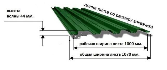 Ширина профнастила