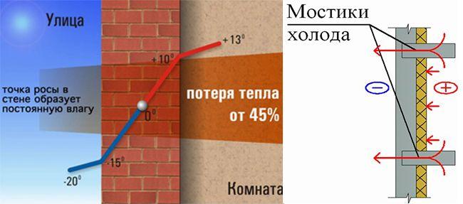 Мостик холода, как правило, образуется в углах постройки