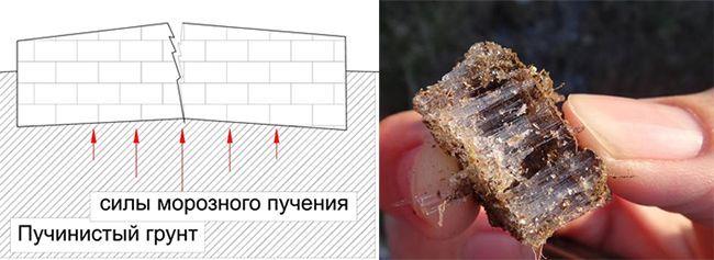 Влияние пучения земли на постройки