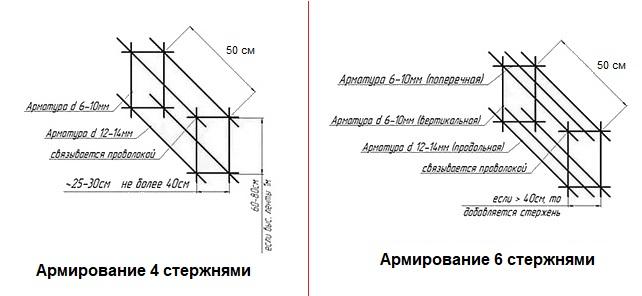 Схемы армирования ленточных фундаментов