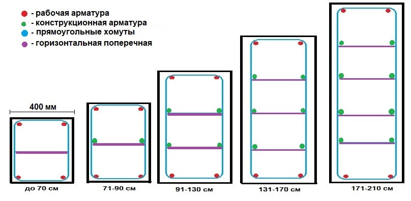 Схема ленточных фундаментов