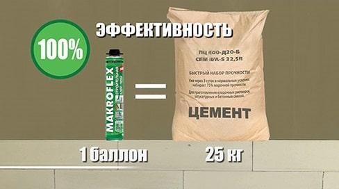 расход цементного и полиуретанового клея