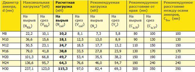 Таблица размеров анкеров