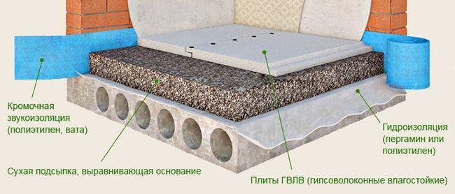 Схема монтажа сухой стяжки из керамзита