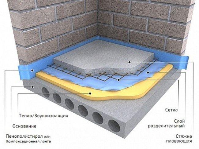 Стандартная схема укладки плавающей стяжки