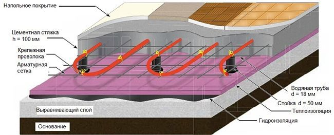 Схема стяжки для теплого пола