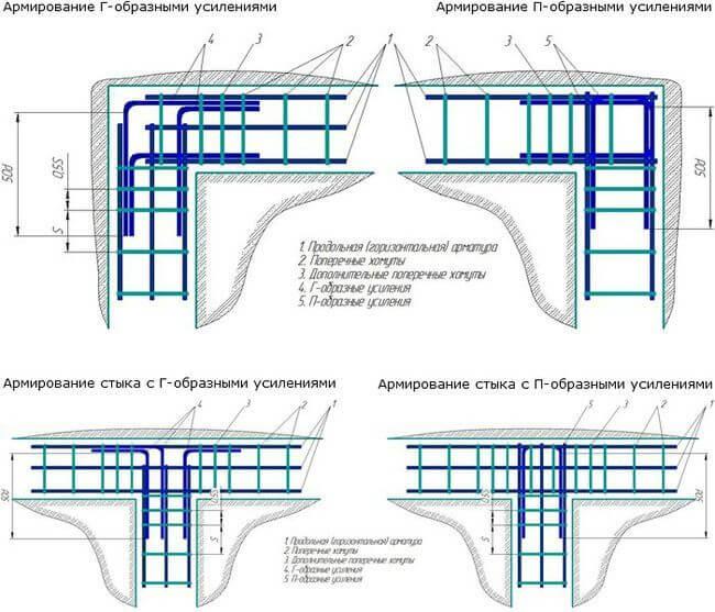 Схемы вязки углов каркаса