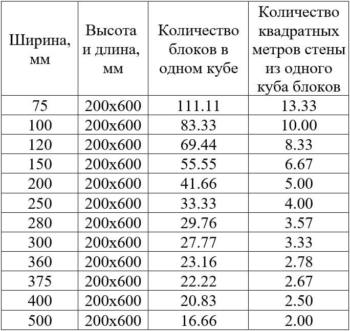 Таблица количество газоблоков в кубометре