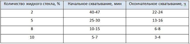 Таблица схватывания