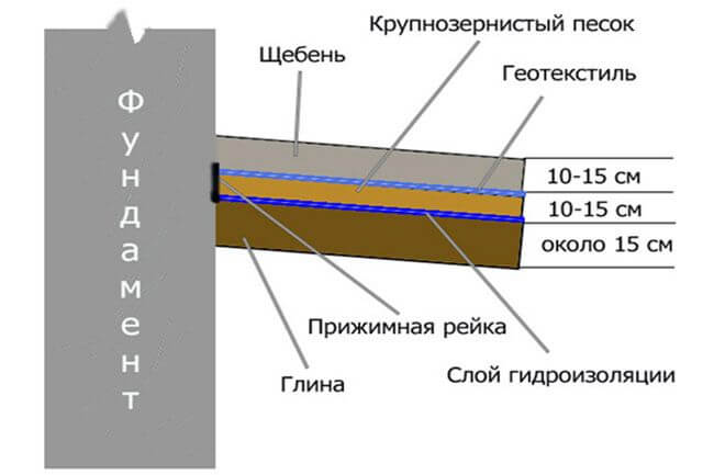 Структура отмостки из щебня