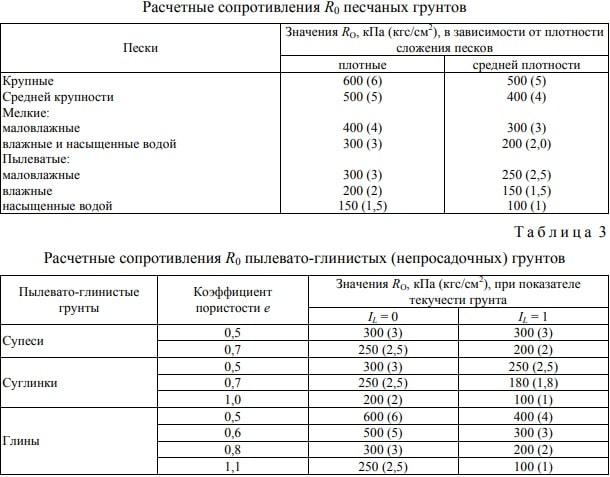 Таблица расчетного сопротивления грунтов