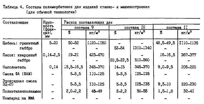 Таблица с компонентами полимербетона