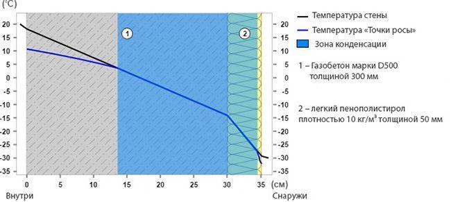 На графике видно, что такая толщина пенопласта не достаточна для возведения теплого дома