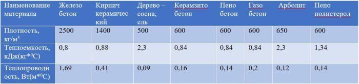 Теплопроводность материалов