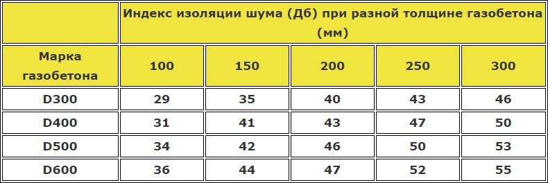Таблица шумоизоляции газобетона