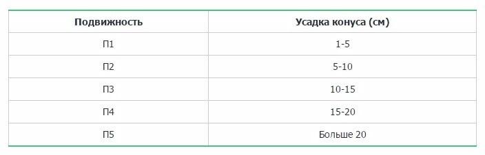 Назовите показатель подвижности бетонной смеси бадьи для бетона завод производитель