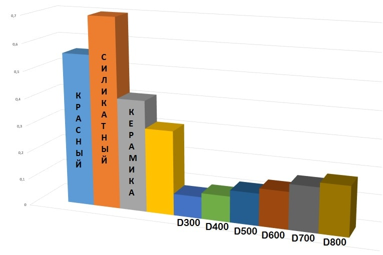 Таблица теплопроводности газобетона и кирпича