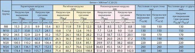 Таблица с характеристиками анкеров