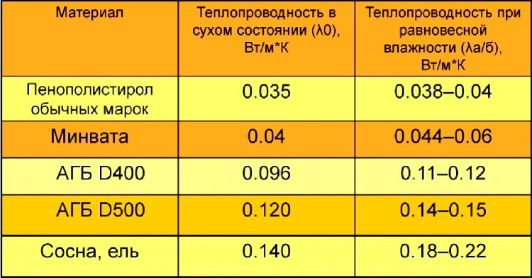 теплопроводность газобетона