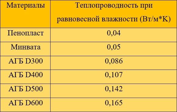 Таблица теплопроводности газобетона