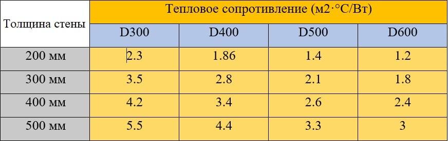 Таблица теплового сопротивления газобетона