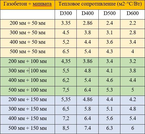 Таблица вариантов утепления газобетона