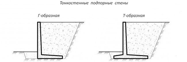 Разновидности тонкостенных изделий