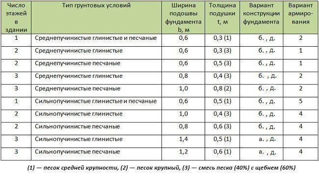 Расчет габаритов фундамента для домов из газобетона и кирпича