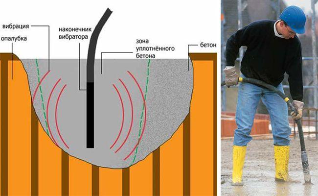 С помощью вибрационного устройства бетонный слой трамбуют