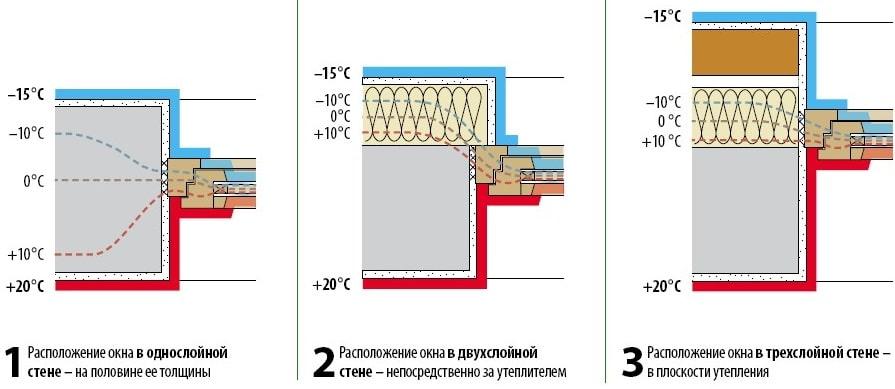 Схематические варианты глубины установки окна в стену