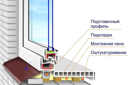 Схема стеклопакета в стене