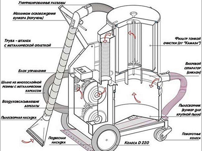 Устройство промышленного пылесоса