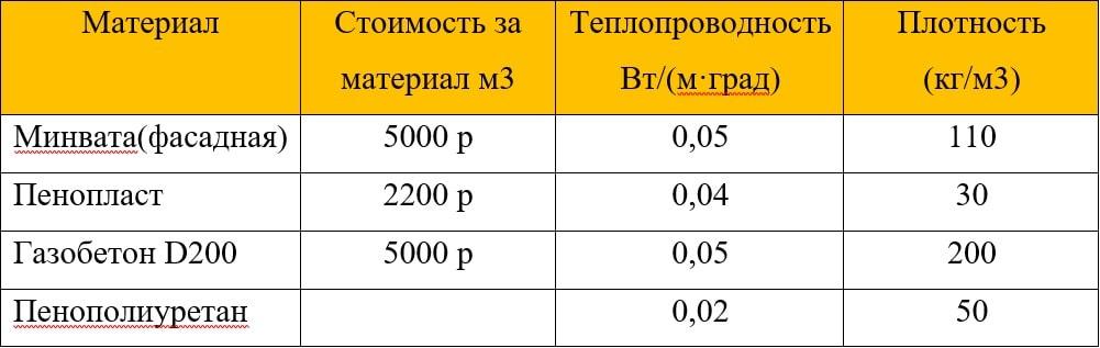 Стоимость материала (только утеплителя)